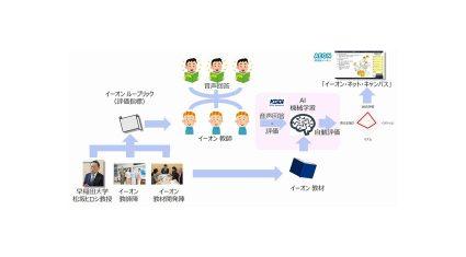 イーオンとKDDI総合研究所、AI活用の英会話スキル評価システムを共同開発