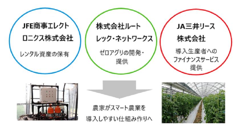 ルートレック・ネットワークス、スマート農業システム「ゼロアグリ」 生産者向け定額利用プラン提供開始