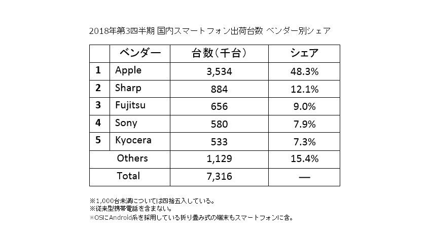 IDC、国内携帯電話出荷台数は前年同期比6.1%増、アップルがシェア47.4%でトップと発表