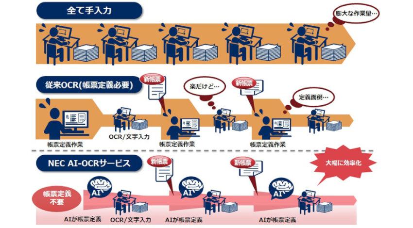 NEC、リアルタイム学習AI活用の帳票定義不要で文字入力作業を効率化する「NEC AI-OCRサービス」を提供開始