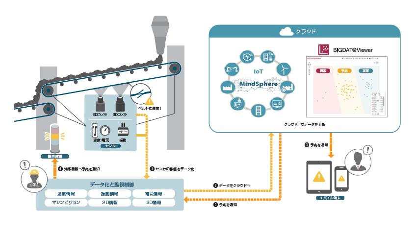 キヤノンITS・亀山電機等4社、ベルトコンベアの予知保全システムのPoC実施