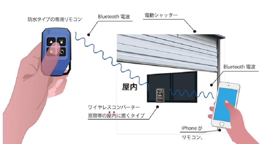 システムデザイン、スマホで開閉する電動シャッターワイヤレスコンバーター専用防水リモコン