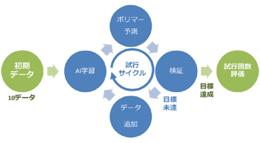産総研、昭和電工とAIを用いたポリマー設計、検証サイクルの試行回数を低減