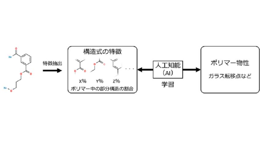 図2 AIの構築