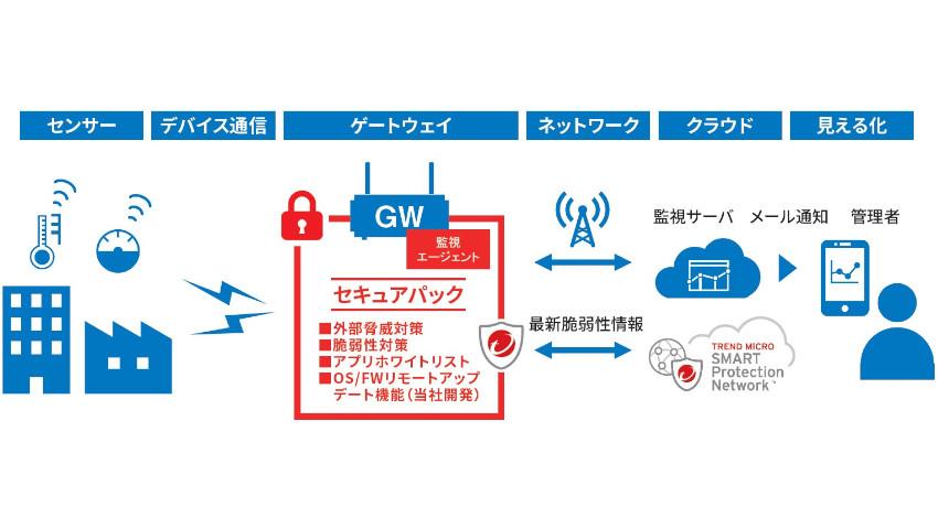 コネクシオ、IoTセキュリティ機能を強化する「Smart Ready IoTセキュアパック」販売開始