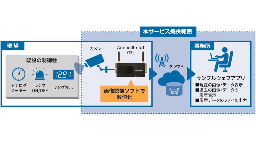 コネクシオ、既設の工場設備のネットワーク対応を容易化する「メーター読み取り」機能開発