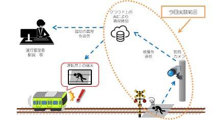 理経、AI活用の「踏切映像伝送システム」の実証実験に協力