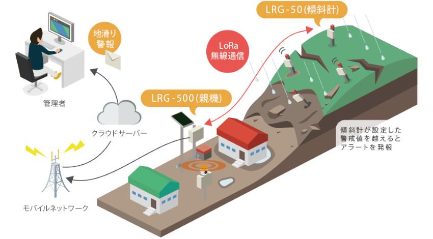エコモット、LPWA通信活用の地すべり・構造物倒壊の予兆を検知する「IoT傾斜センサー」提供開始