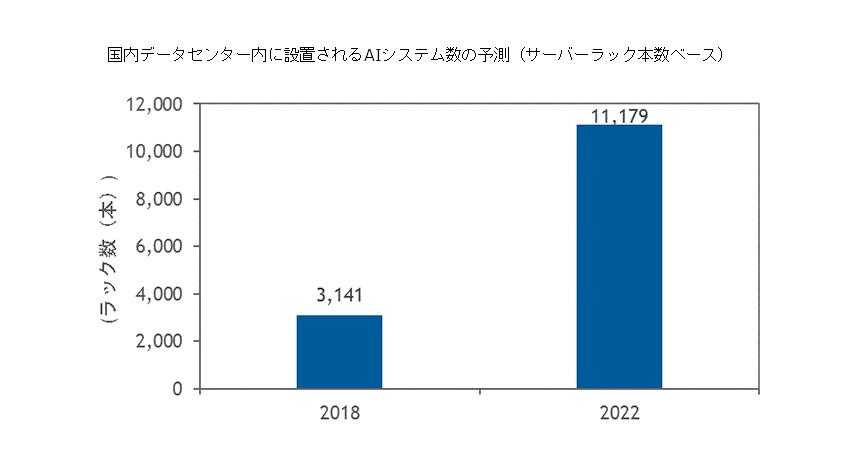 IDC、AIシステムの消費電力が2022年に国内データセンター全体の4.8%を占めると予測