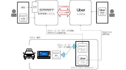 リアライズ・モバイルとUber、タクシー配車システムを連携