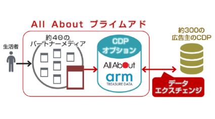 オールアバウトとArm、パブリッシャー向けデータエクスチェンジ支援を推進、CDPの導入から運用までをサポート