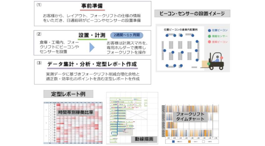 日通総研とゼンリンデータコム、倉庫・工場内でのフォークリフトの稼働状況を可視化する「ろじたんフォーク」開発