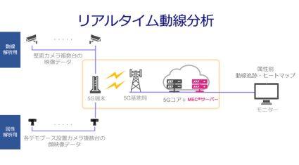 ソフトバンクとフューチャースタンダード、5G活用のリアルタイム動線分析を発表