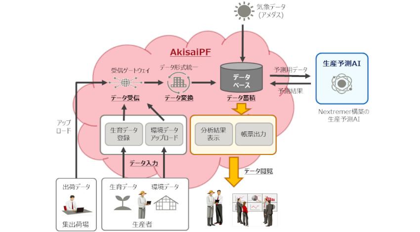 Nextremerが農作物生産予測AIを構築、高知県・富士通と共同で実証開始