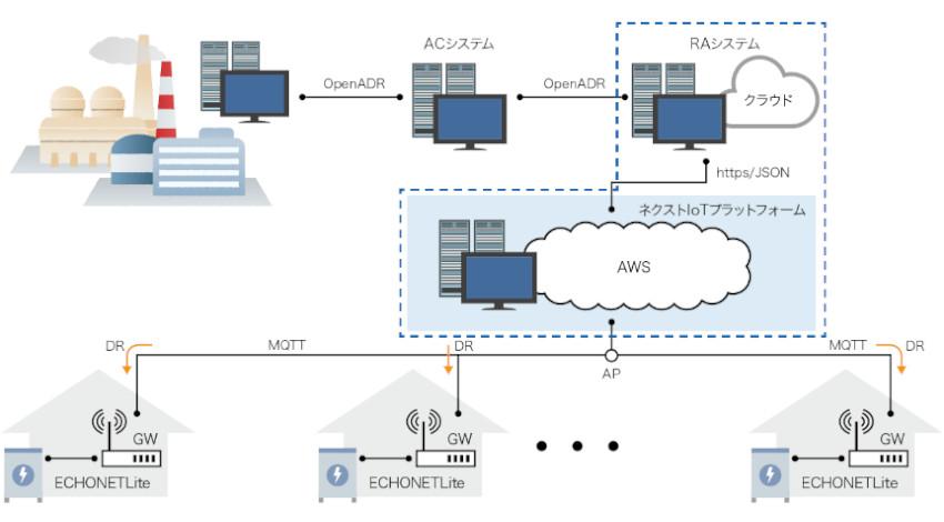 ネクストエナジー、蓄電池などのリソース制御の高速応答するIoTプラットフォームを共同開発