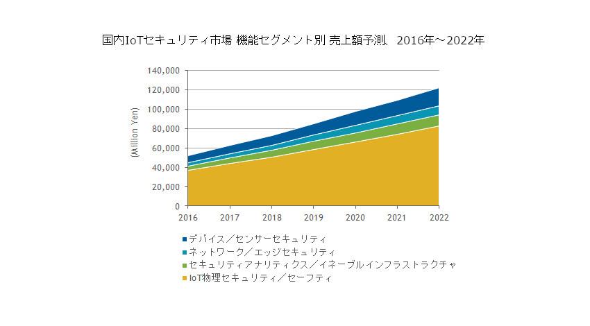 IDC、国内IoTセキュリティ製品市場が2022年には1,221億円に拡大すると予測