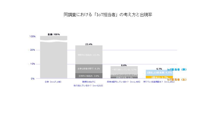 IDC、国内のIoT利用企業の割合は継続的に増加、IoT活用を主導する人材の不足が課題と発表