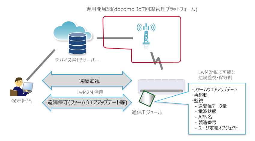 NTTドコモ、セルラーLPWA対応通信モジュールを一元管理する「docomo IoTデバイス管理」を提供開始