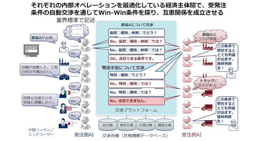 NEC・OKI等、「AI間連携基盤技術」のNEDO事業に採択