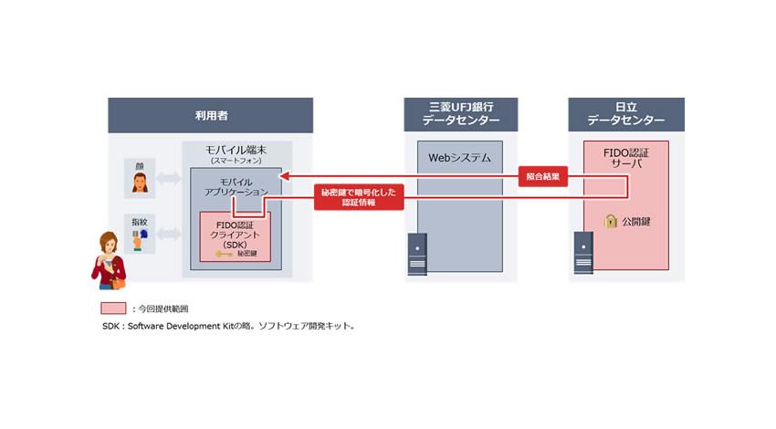 日立、国際規格FIDOに準拠した生体認証ログイン機能を三菱UFJ銀行に提供