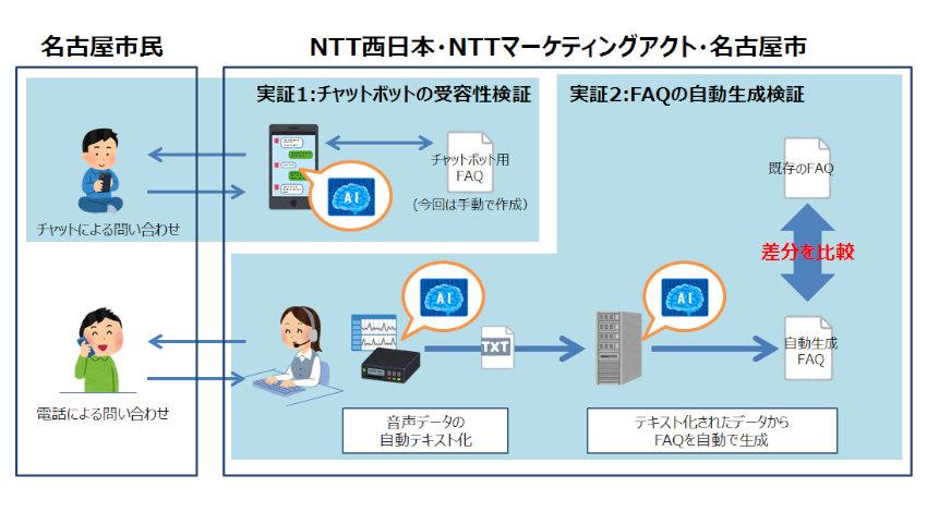 NTT西日本・NTTマーケティングアクト・名古屋市、AI活用でコールセンター高度化に向けた実証実験を開始