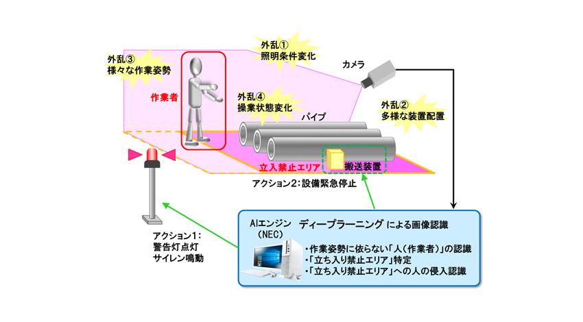 JFEスチールとNEC、AI画像認識による人物検知で製鉄所での作業者の安全行動をサポート