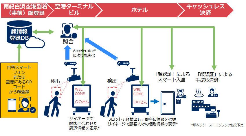 NEC、和歌山県白浜で顔認証活用の「IoTおもてなしサービス実証」開始