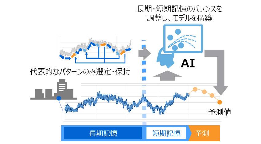 東芝、リアルタイムに高精度な将来予測値を算出するAIを開発