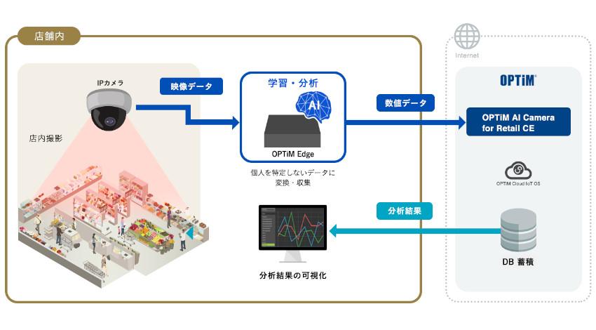 オプティムの店内カメラ映像からAIが消費者の行動を分析する「OPTiM AI Camera for Retail CE」、「蔦屋家電+」に提供
