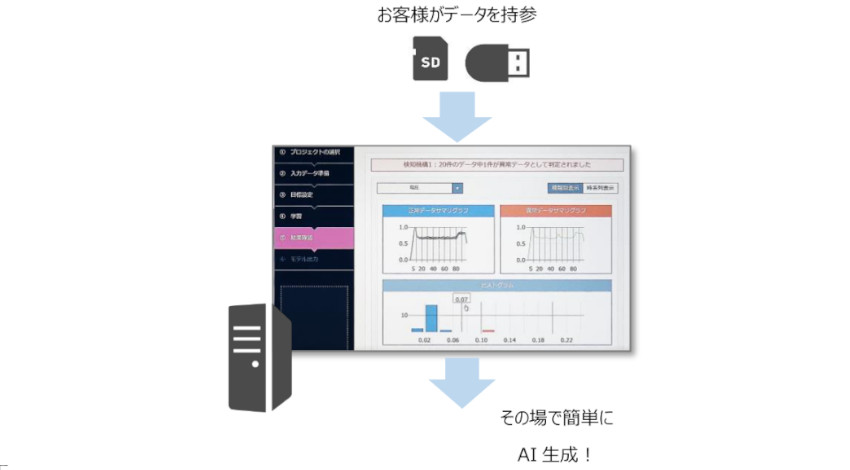 クロスコンパス、データ持ち込みでAIの生成・評価ができる「AI Factory」開設