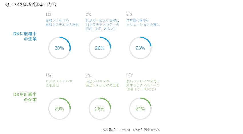 電通デジタル、日本企業の63%がデジタルトランスフォーメーションに着手と発表