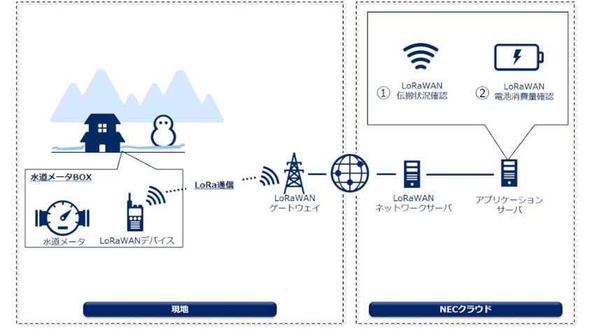 NECが京都市上下水道局とのIoT水道スマートメーター導入に向けた共同研究に参画、LoRaWANの実効性を検証