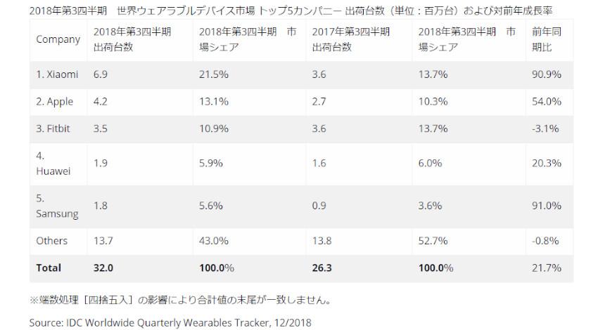 IDC、2018年第3四半期の世界のウェアラブルデバイス出荷台数は3,195万台、Xiaomiがトップと発表