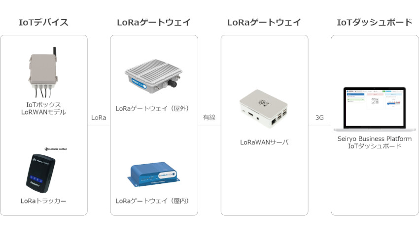 西菱電機、「プライベートLoRaWAN検証キット」提供開始