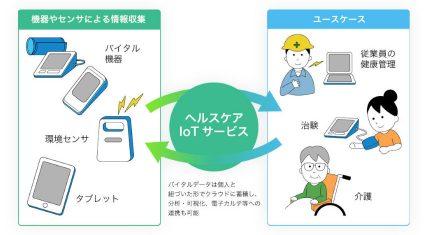 インヴェンティット、ヘルスケアIoTサービスを提供開始