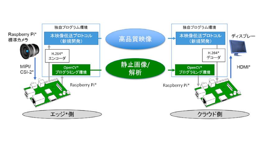 ウェザーニューズ、動画解析を用いた「AI道路管理支援システム」を実用化