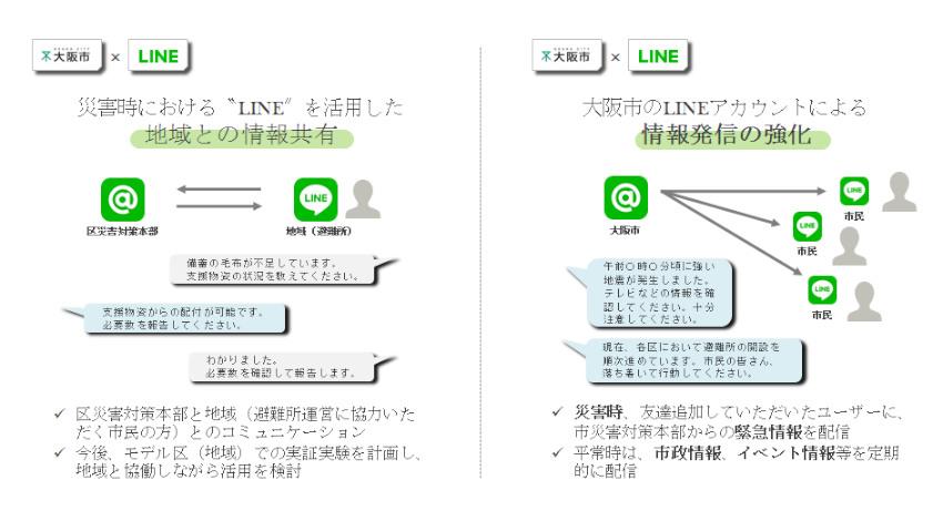 LINE、大阪市・NICT・ワークスモバイルジャパンと大阪市の「都市防災力の向上に関する連携協定」締結