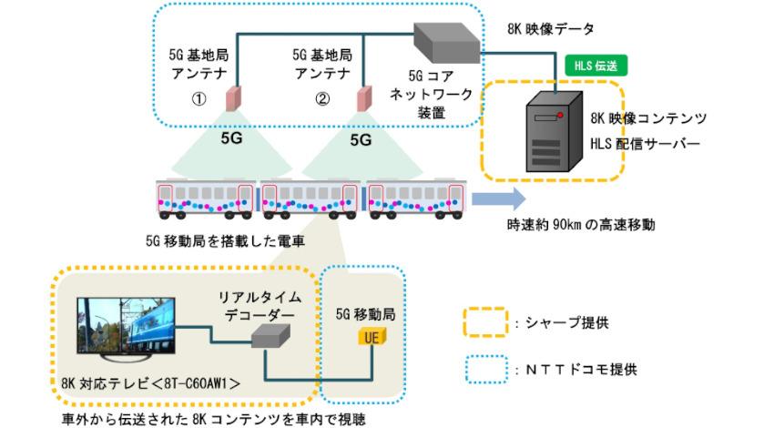 シャープ、NTTコミュニケーションズ・NTTドコモ・東武鉄道と連携、5Gによる高速移動体への8K映像伝送する実証実験を実施