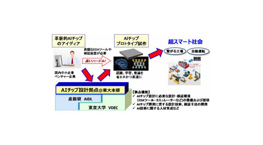 産総研と東京大学、AIチップ開発を支援する「AIチップ設計拠点」を構築