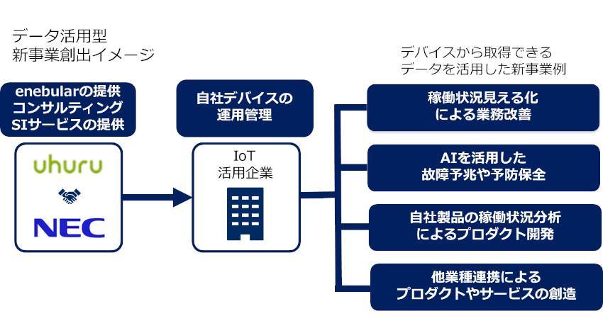 ウフルとNECがIoT領域で協業、IoTデバイスのセキュアな運用管理・データ活用型の新事業創出を支援