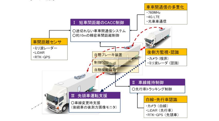 経産省と国交省、新東名高速道路で後続車無人システム活用したトラック隊列走行の公道実証を発表