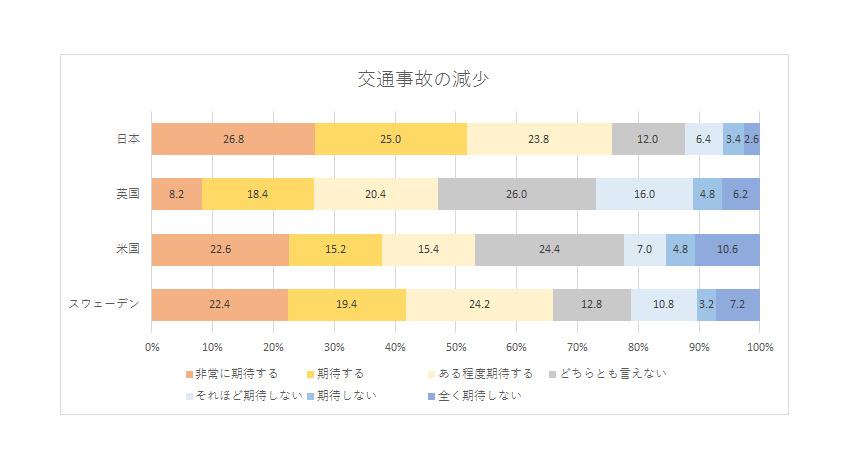 NTTコム オンラインの国際調査、先端技術に対する期待が強いが安全性への懸念も強い日本の消費者像が明らかに