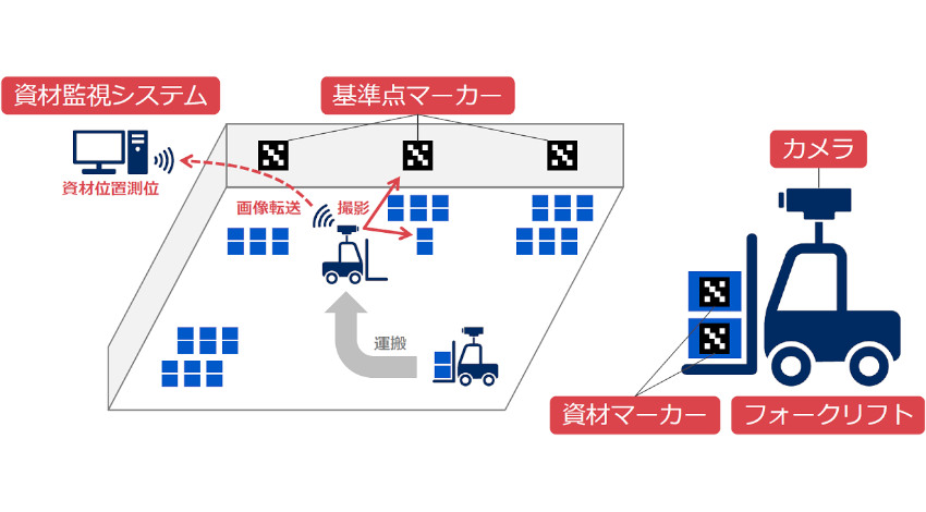NEC通信システム、製造現場の資材位置を管理する「マーカー測位技術」開発