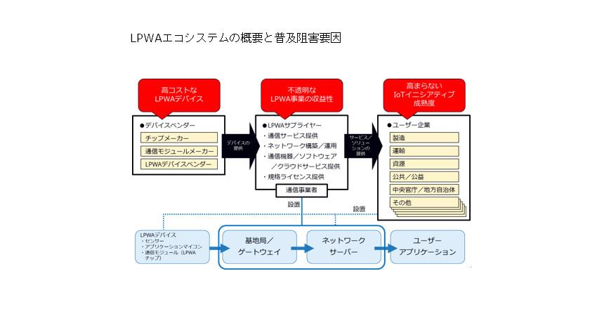 IDC、LPWA普及のための課題「高コストなLPWAデバイス」などを発表