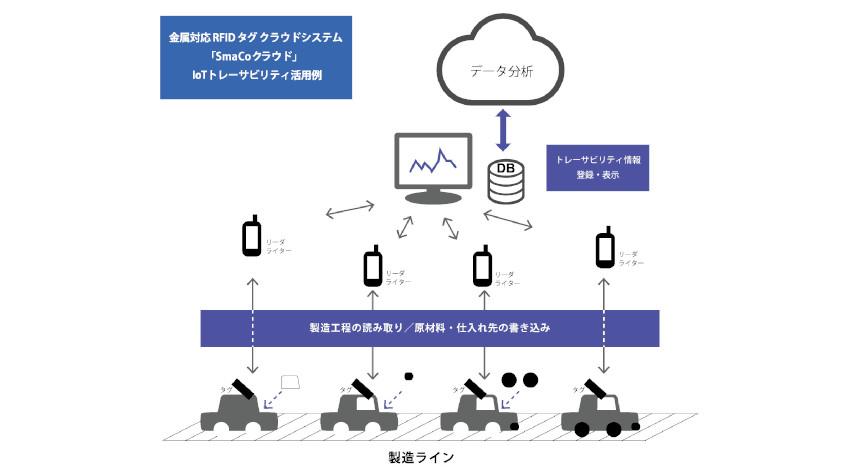 ソルティスター、クラウド連携の金属対応RFIDタグシステムを日本ミクロンと共同開発