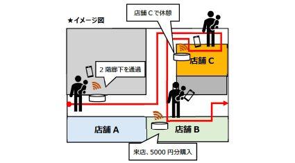 三菱地所、顧客の行動・購買データを分析するビーコン活用した実証実験を横浜みなとみらいで実施