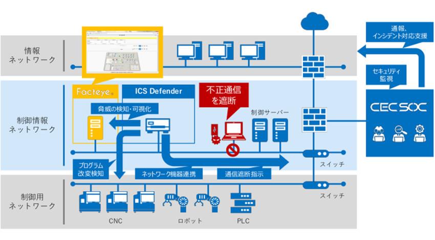 シーイーシー、セキュリティ脅威から工場の生産ラインを守る「ICS Defender」提供開始