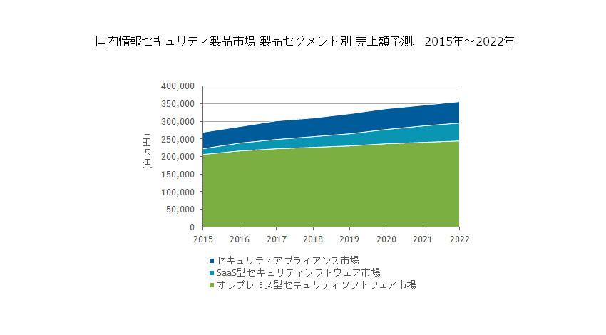 IDC、国内セキュリティソフトウェアの市場規模は2022年に2,943億円に拡大すると予測