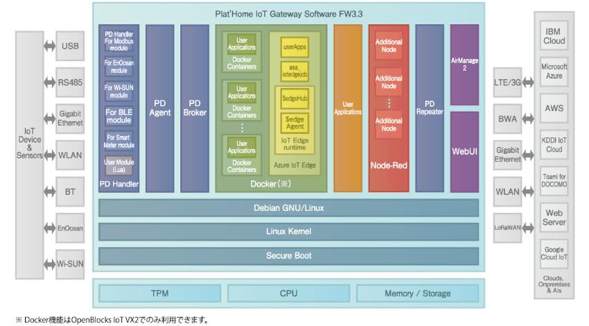 ぷらっとホーム、IoTゲートウェイ「OpenBlocks IoT Family」全機種対応の標準ソフトウェア「FW3.3」を提供開始
