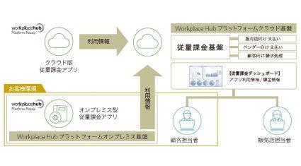 コニカミノルタジャパンとビープラッツ、「Workplace Hub プラットフォーム」のハイブリッド型従量課金基盤を共同開発